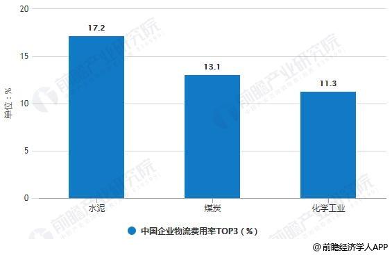 2018年中国企业物流费用率TOP3统计情况