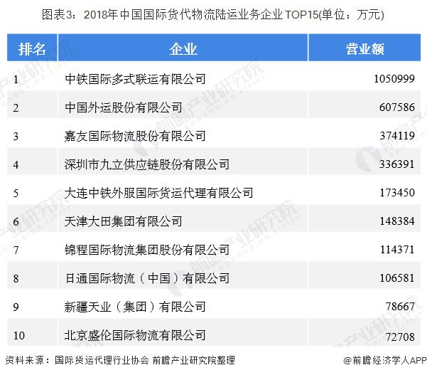 图表3:2018年中国国际货代物流陆运业务企业TOP15(单位:万元)