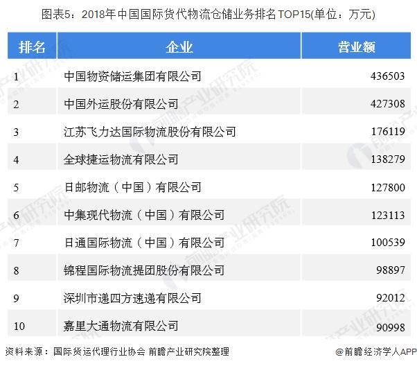 图表5:2018年中国国际货代物流仓储业务排名TOP15(单位:万元)