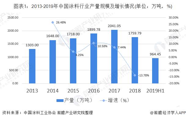 图表1:2013-2019年中国涂料行业产量规模及增长情况(单位:万吨,%)
