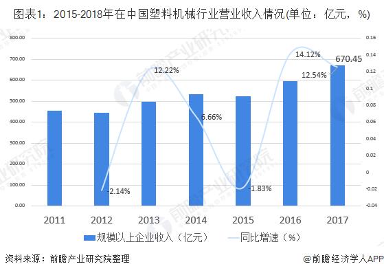图表1:2015-2018年在中国塑料机械行业营业收入情况(单位:亿元,%)