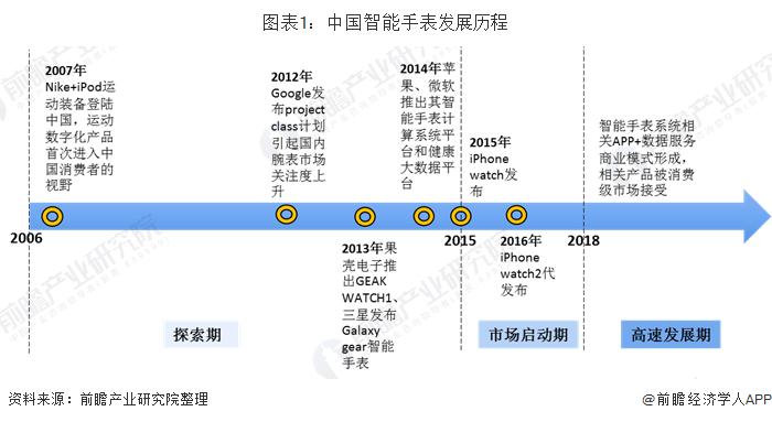 图表1:中国智能手表发展历程