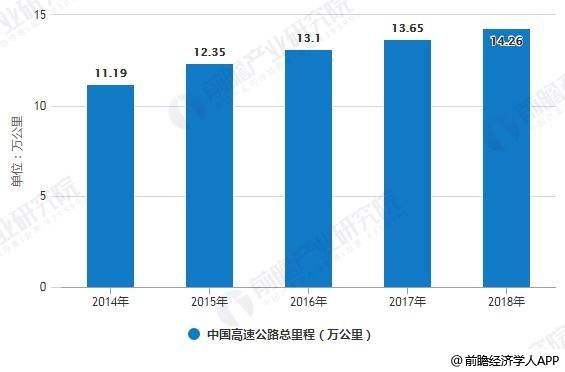 2014-2018年中国高速公路总里程统计情况