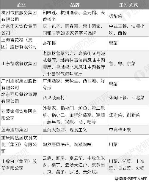 中国主要正餐企业品牌及主打菜式分析情况
