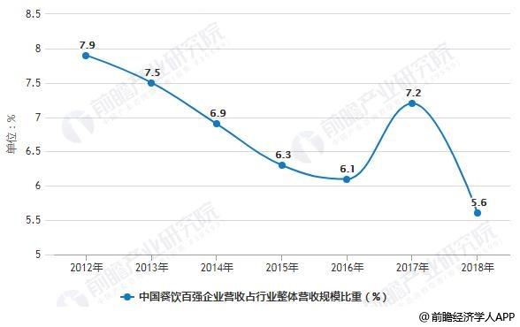 2012-2018年中国餐饮百强企业营收占行业整体营收规模比重统计情况