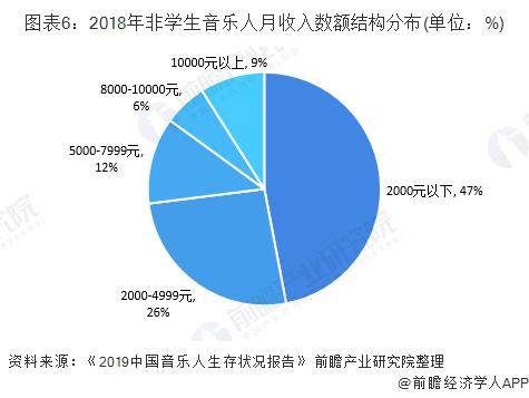 图表6:2018年非学生音乐人月收入数额结构分布(单位:%)