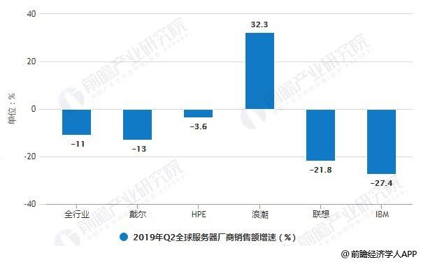 2019年Q2全球服务器厂商销售额增速统计情况
