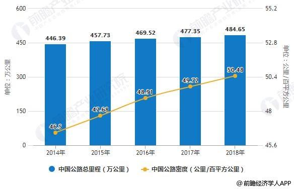 2014-2018年中国公路总里程及公路密度统计情况