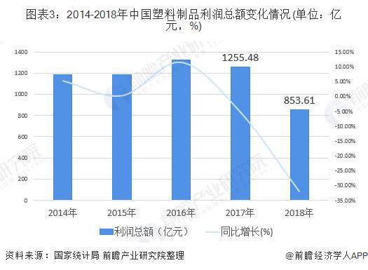 图表3:2014-2018年中国塑料制品利润总额变化情况(单位:亿元,%)