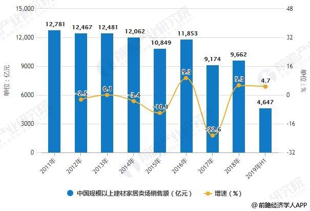 2011-2019年H1中国规模以上建材家居卖场销售额统计及增长情况
