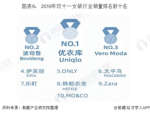 图表6: 2019年双十一女装行业销量排名前十名