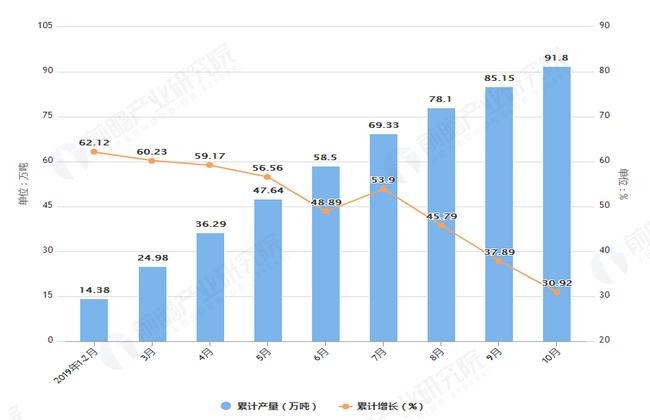 2019年1-10月辽宁省铝材产量及增长情况图