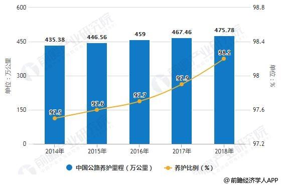 2014-2018年中国公路养护里程及养护比例统计情况