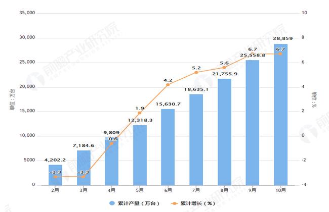 2019年1-9月全国电子计算机产量及增长情况图