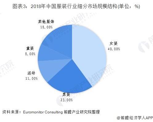 图表3:2018年中国服装行业细分市场规模结构(单位:%)