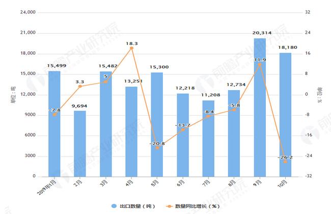 2019年1-10月我国食糖出口量及金额增长情况图