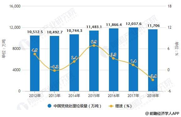 2012-2018年中国焚烧处理垃圾量统计及增长情况