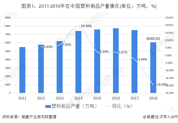 图表1:2011-2019年在中国塑料制品产量情况(单位:万吨,%)
