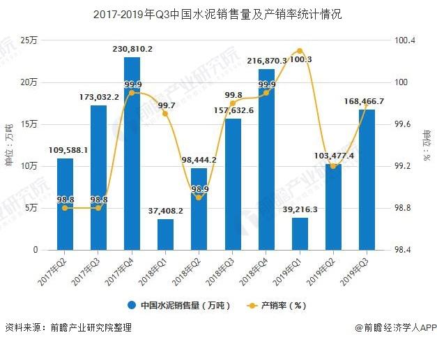 2017-2019年Q3中国水泥销售量及产销率统计情况