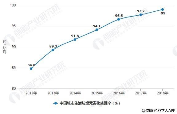 2012-2018年中国城市生活垃圾无害化处理率统计情况