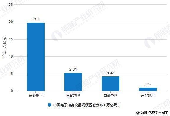 2018年中国电子商务交易规模区域分布情况