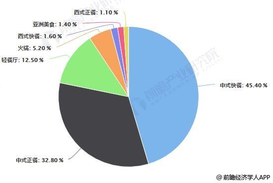 2018年中国各类型餐厅数量分布占比统计情况