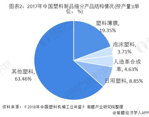 图表2:2017年中国塑料制品细分产品结构情况(按产量)(单位: %)