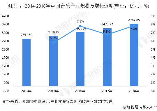 图表1:2014-2018年中国音乐产业规模及增长速度(单位:亿元,%)
