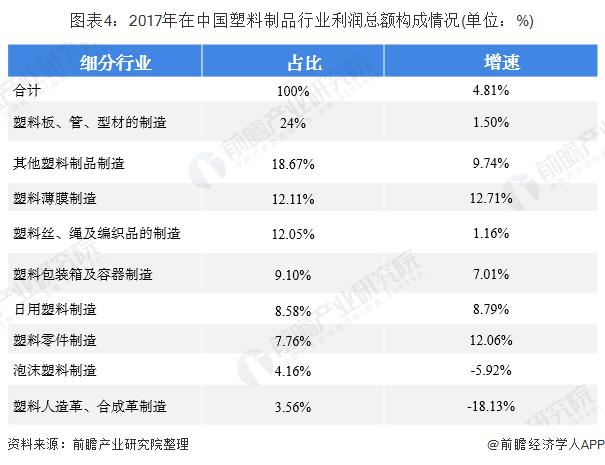 图表4:2017年在中国塑料制品行业利润总额构成情况(单位:%)
