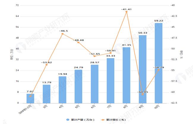 2019年1-10月天津市彩电产量及增长情况图