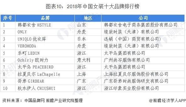 图表10:2018年中国女装十大品牌排行榜