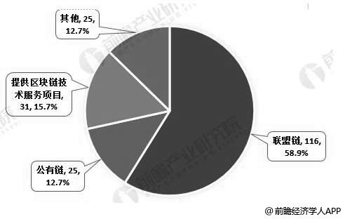 中国第一批境内区块链信息服务项目分类情况(单位:个、%)
