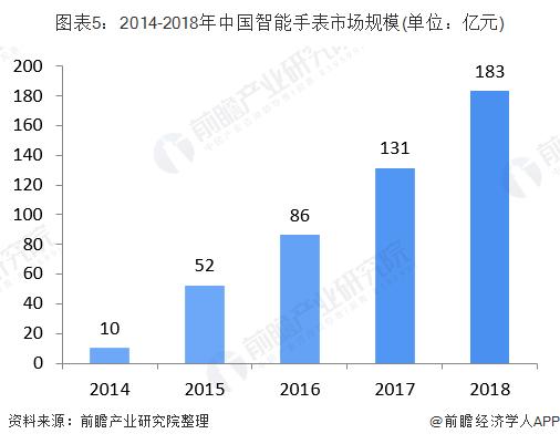 图表5:2014-2018年中国智能手表市场规模(单位:亿元)