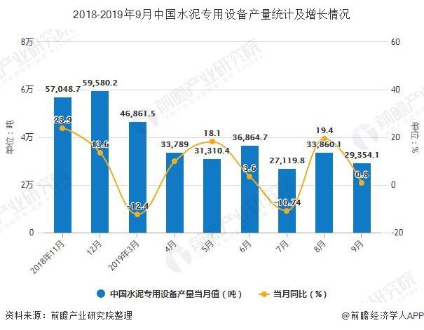 2018-2019年9月中国水泥专用设备产量统计及增长情况