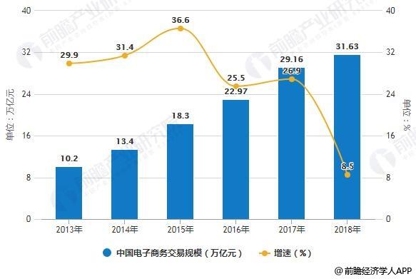 2013-2018年中国电子商务交易规模统计及增长情况