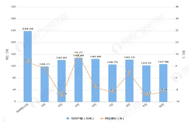 2019年1-10月北京市铁矿石产量及增长情况图