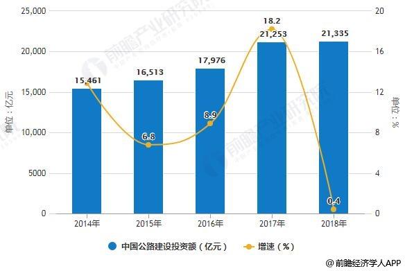 2014-2018年中国公路建设投资额统计及增长情况
