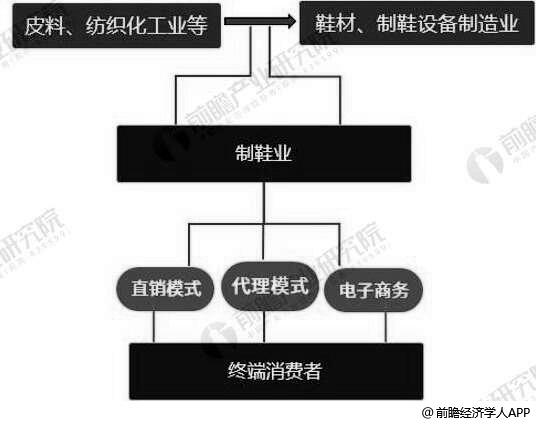 制鞋行业产业链分析情况