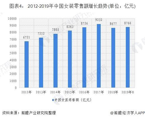 图表4: 2012-2019年中国女装零售额增长趋势(单位:亿元)