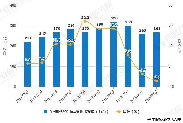 2017-2019年Q2全球服务器市季度场出货量统计及增长情况