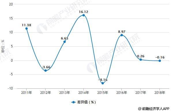 2011-2018中国制鞋行业产成品增长率与产量增长率差异值统计情况