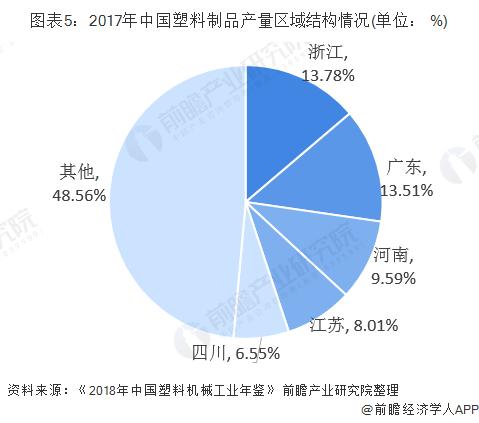 图表5:2017年中国塑料制品产量区域结构情况(单位: %)