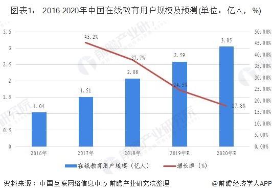 图表1: 2016-2020年中国在线教育用户规模及预测(单位:亿人,%)