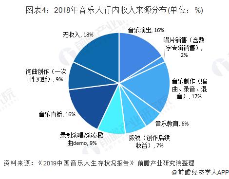 图表4:2018年音乐人行内收入来源分布(单位:%)