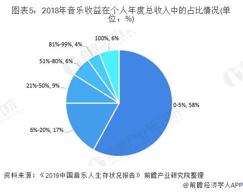 图表5:2018年音乐收益在个人年度总收入中的占比情况(单位:%)