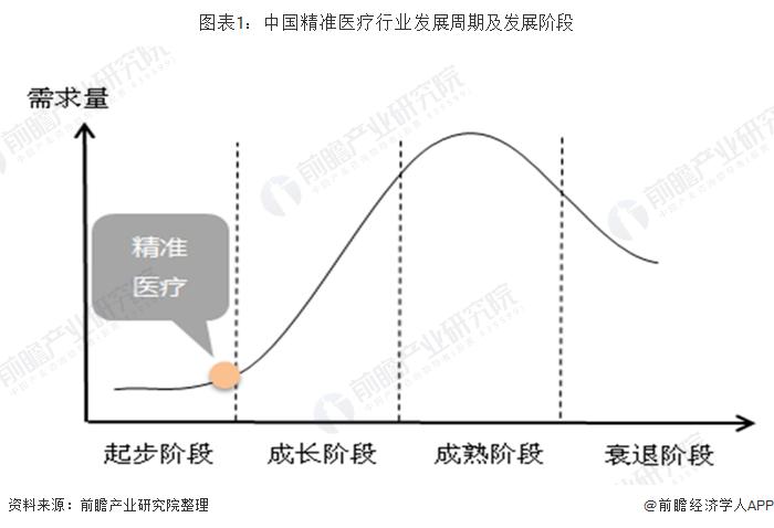 图表1:中国精准医疗行业发展周期及发展阶段