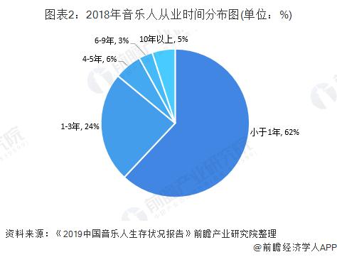 图表2:2018年音乐人从业时间分布图(单位:%)