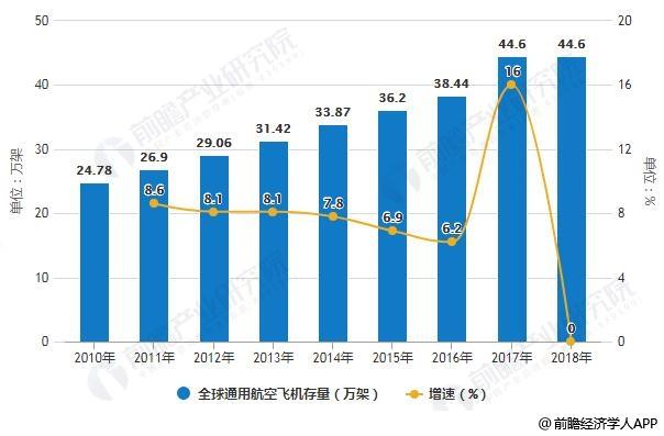 2010-2018年全球通用航空飞机存量及增长情况