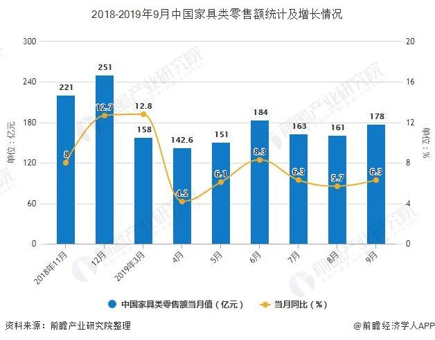 2018-2019年9月中国家具类零售额统计及增长情况