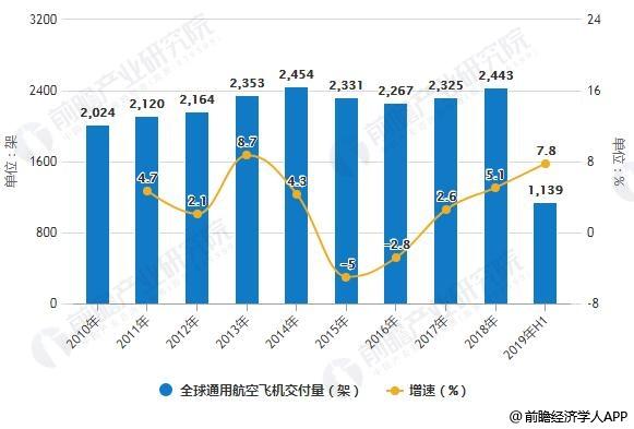 2010-2019年H1全球通用航空飞机交付量及增长情况